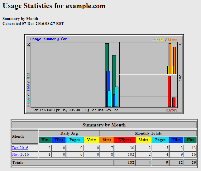 webalizer usage statistics
